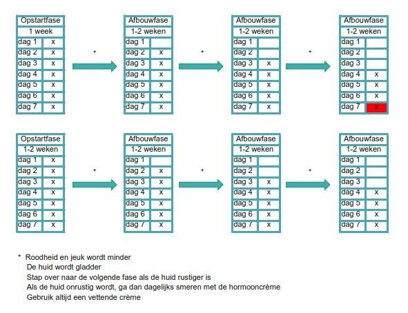 Afbouwschema's onlinedermatologie opbouwfase_001