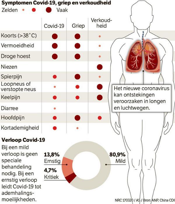 symptomen corona virus