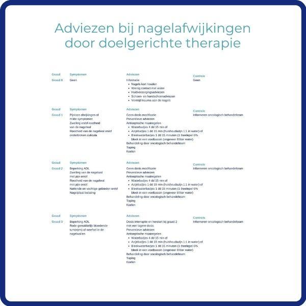 Adviezen bij nagelafwijkingen bij doelgerichte therapie